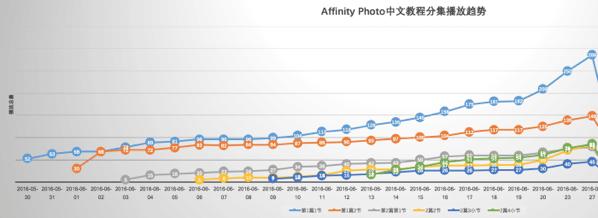 Affinity Photo中文教程分集播放趋势